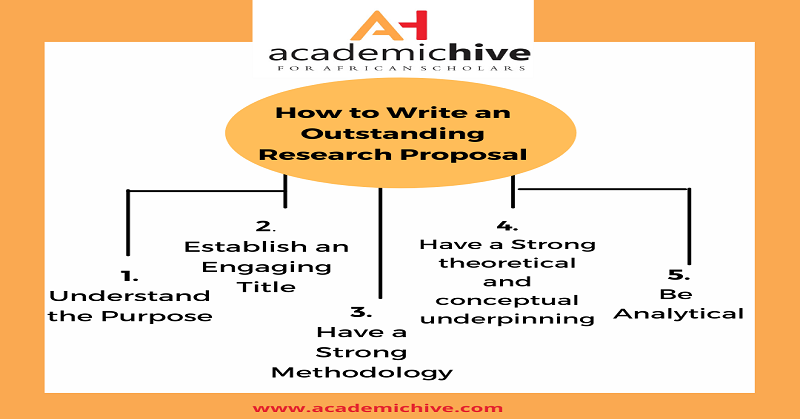 Research, Research proposals, Academic research, How to write an outstanding research proposal